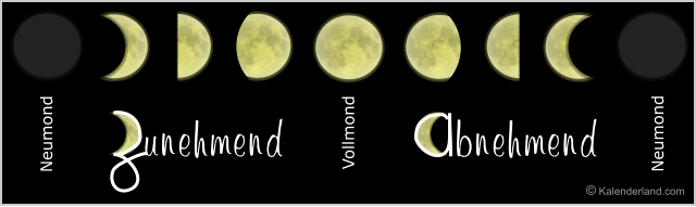 Momentane Mondphase
